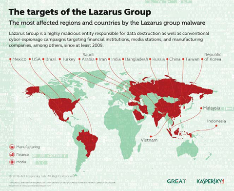 lazarus-group